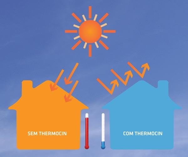 Thermocin da CIN